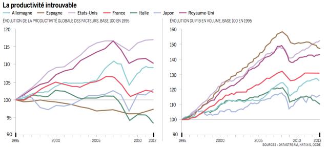 Graph_Productivité