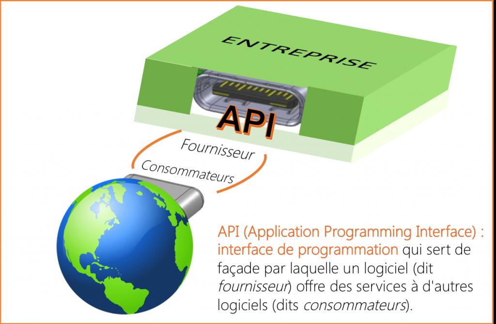 Définition d'une API