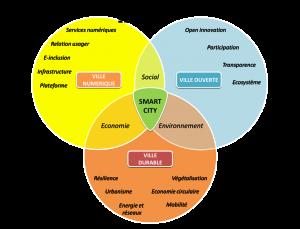 smart-city-schema
