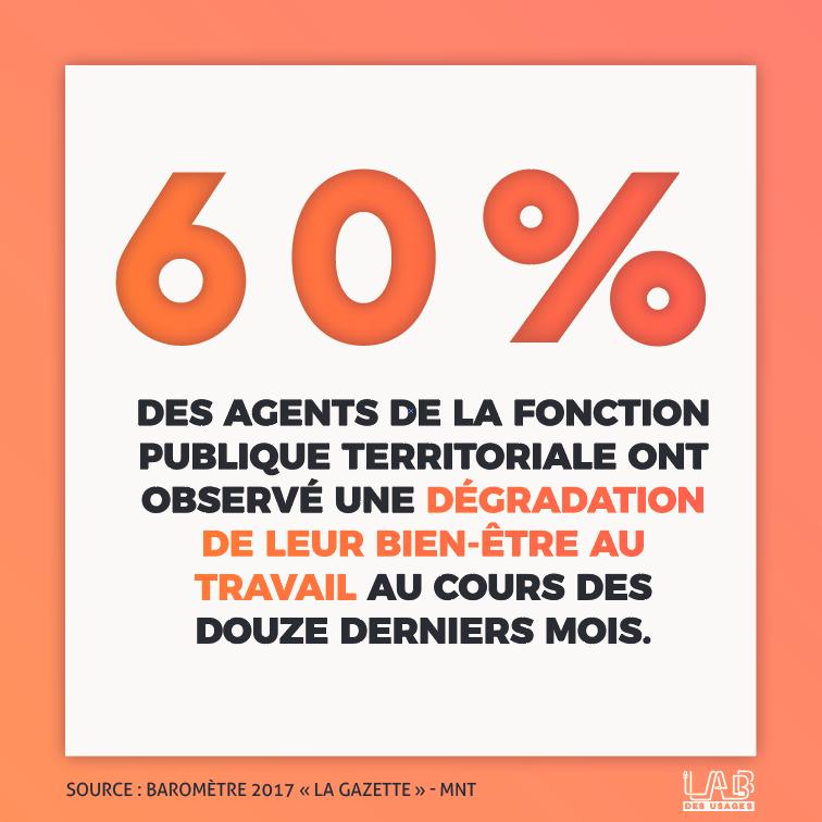 60% des agents de la fonction publique territoriale ont observé une dégradation de leur bien-être au travail au cours des douze derniers mois.