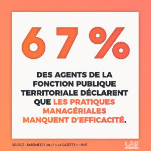67% des agents de la fonction publique territoriale déclarent que les pratiques managériales manquent d'efficacité.
