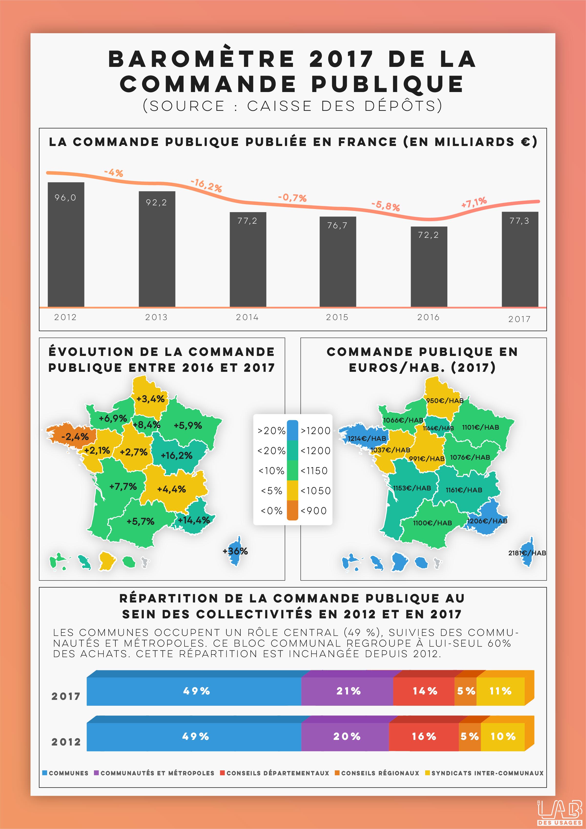 Baromètre 2017 de la commande publique / Caisse des dépôts / Fonction publique / Territoriale
